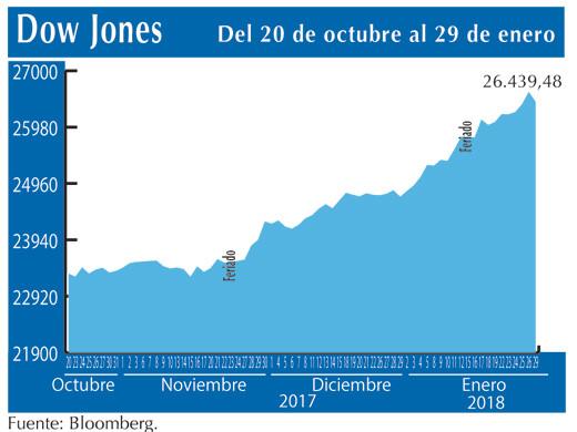 Dow Jones 29 1