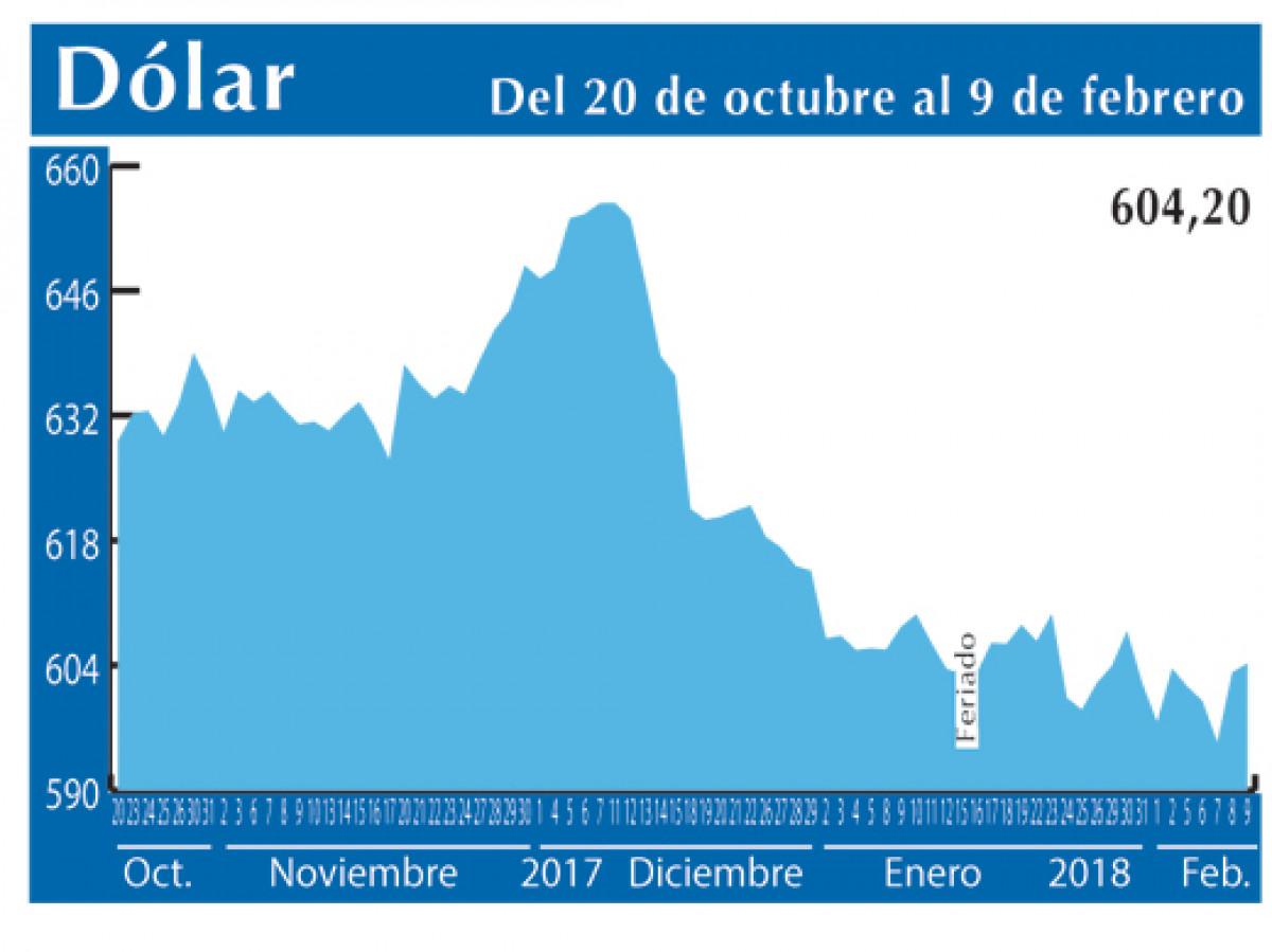 Dolar Interb 9 2