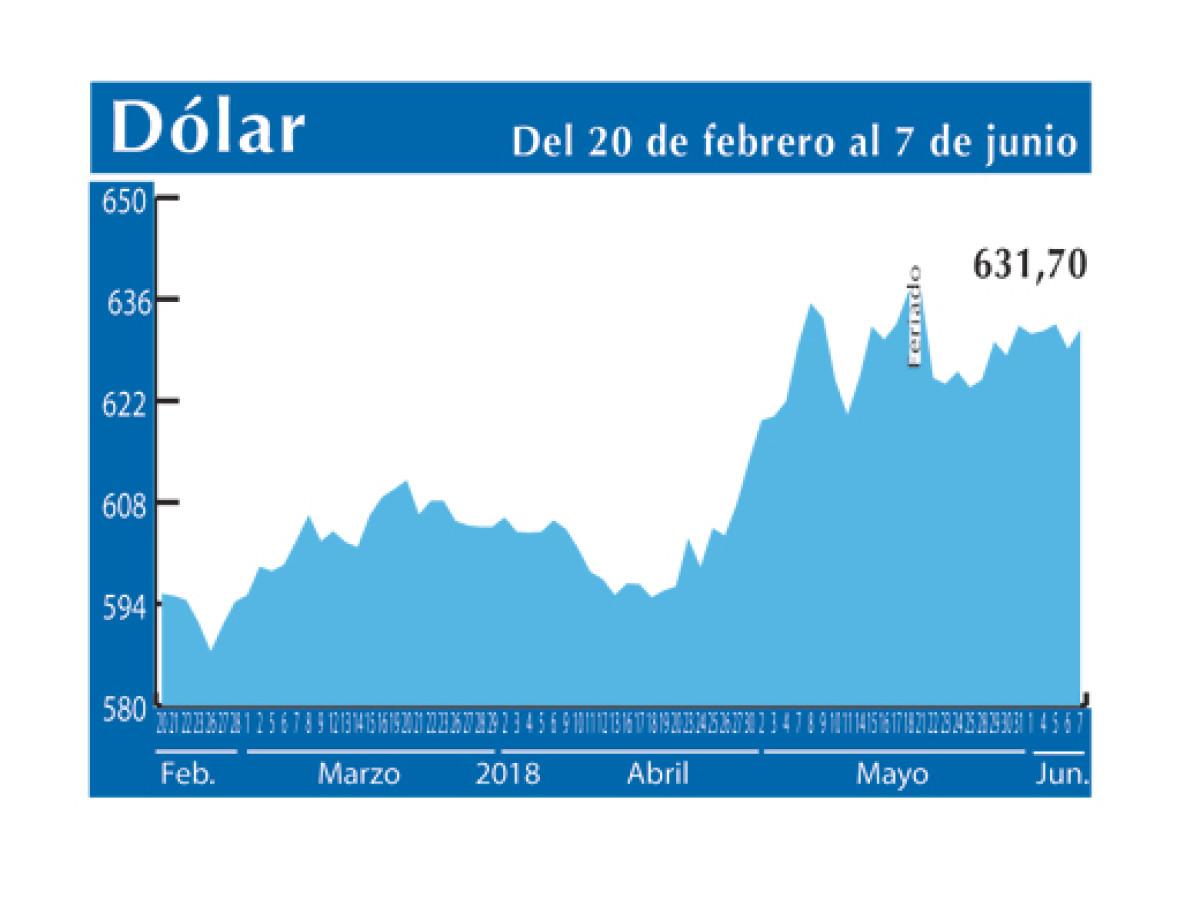 Dolar Interb 7 6