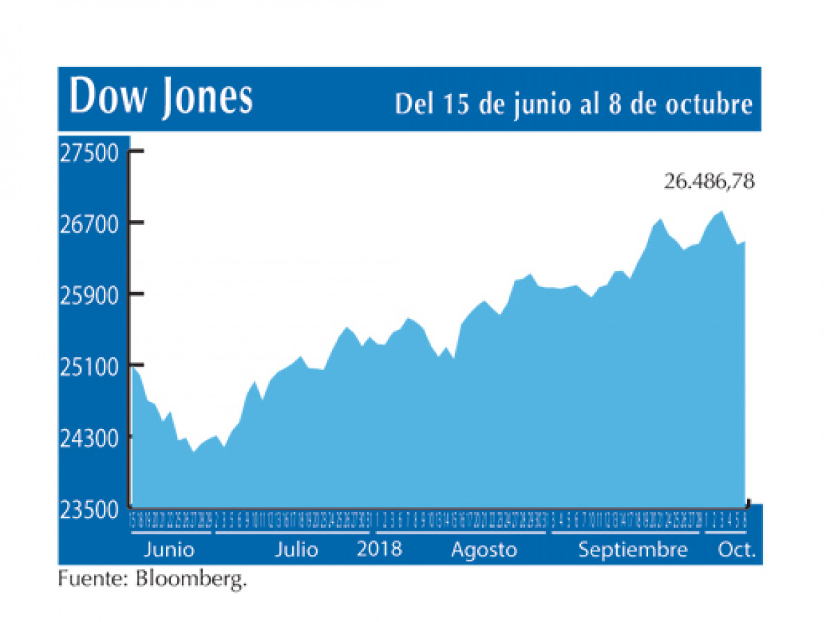 Dow Jones 8 10