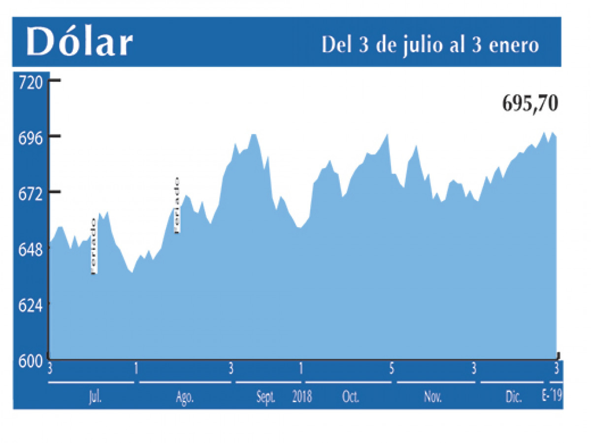 Dolar Interbancario 3 01